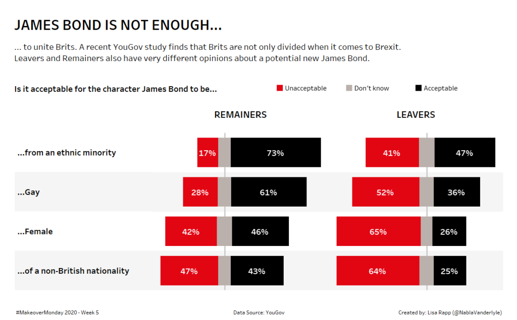 Diverging Bar Chart about Brit's opinions on James Bond