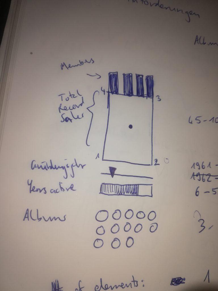 A raw sketch of the boybands data viz.